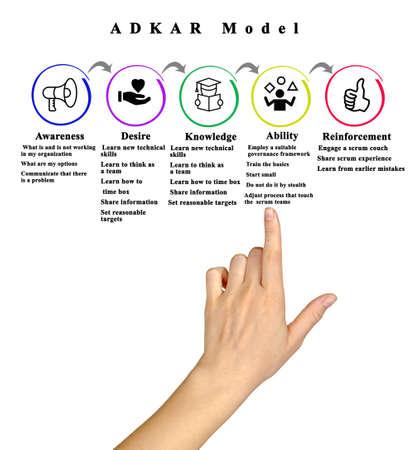ADCAR Model