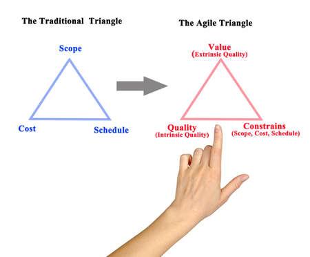 Traditional Triangle vs Agile Triangle