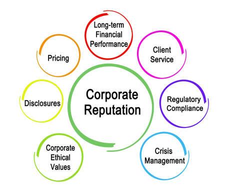Six Drivers of Corporate Reputation