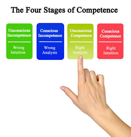 Way from incompetence to competence Stock fotó