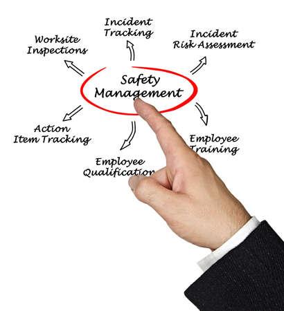 Safety management Stockfoto