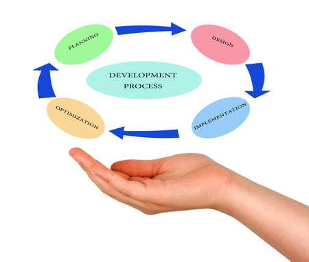 Diagram of development process Stock Photo