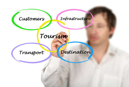 Diagram of commercial tourism Archivio Fotografico