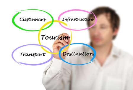 Diagram of commercial tourism Foto de archivo