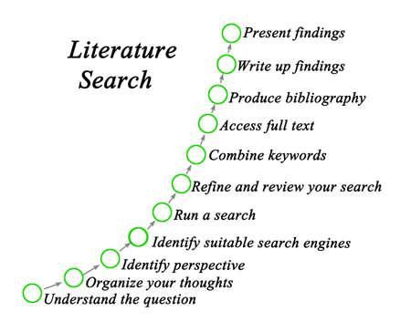 Eleven Components of Literature Search