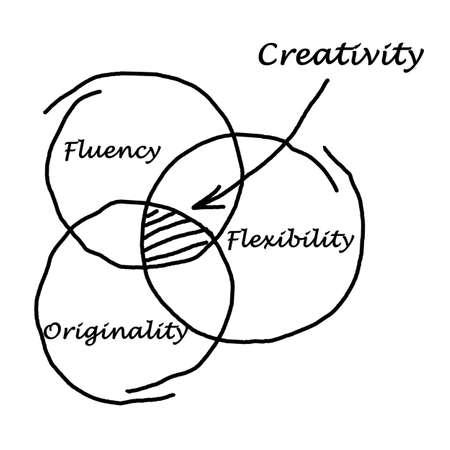 Three drivers of creativity Imagens