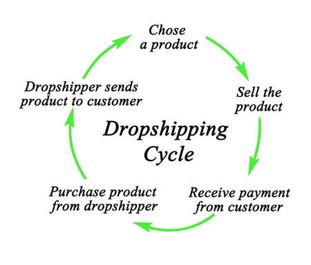 Five components of Dropshipping Process