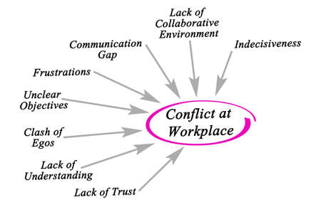 Causes of Conflicts at Workplace