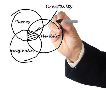 Three drivers of creativity