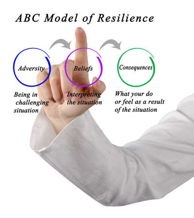 ABC Model of Resilience