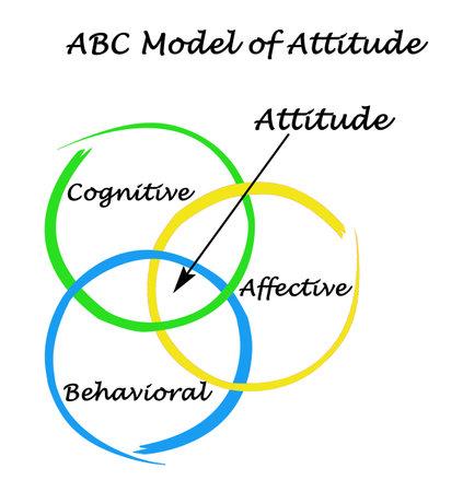 ABC Model of Attitude
