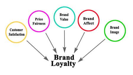 Five Factors influencing Brand Loyalty