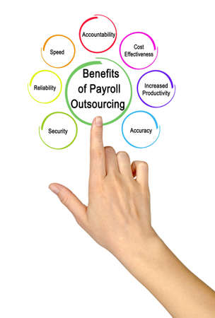 Seven benefits of Payroll Outsourcing