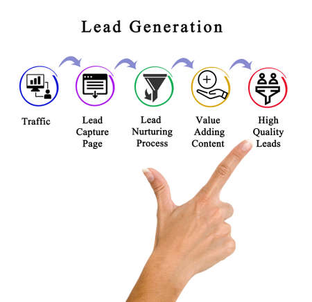 Five Components of Lead Generation