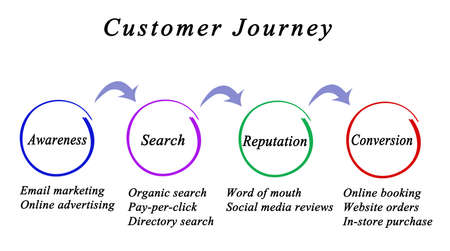 Customer Journey from Awareness to Conversion Фото со стока