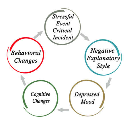 Cycle of changes and incidents