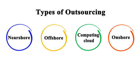 Four Types of Outsourcing