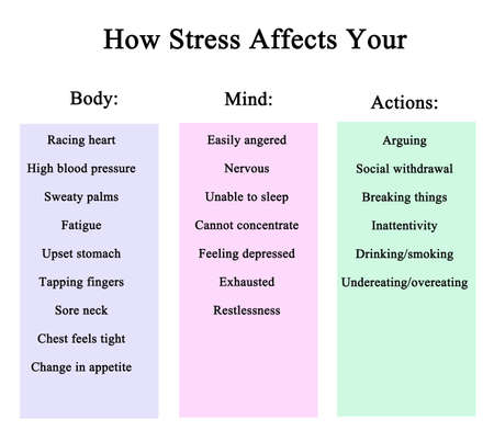 How stress affects you and your behavior