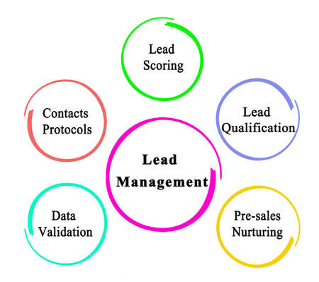 Five Components of Lead Management