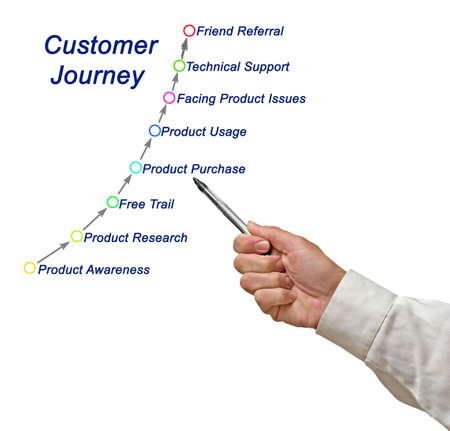 Customer Journey: from awareness to friend referral