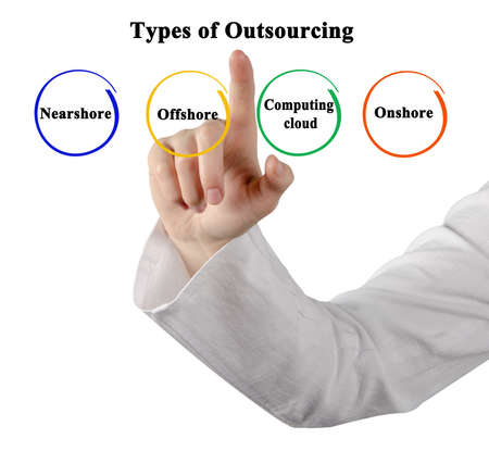 Presenting Four Types of Outsourcing Фото со стока