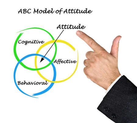 Presenting ABC Model of Attitude
