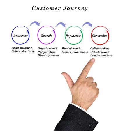 Customer Journeyfrom Awareness to Conversion