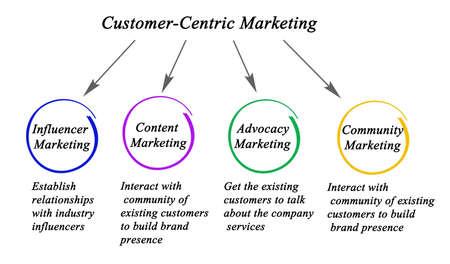 Component of Customer - Centric Marketing Фото со стока
