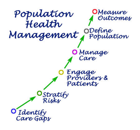 Components of Population Health Management