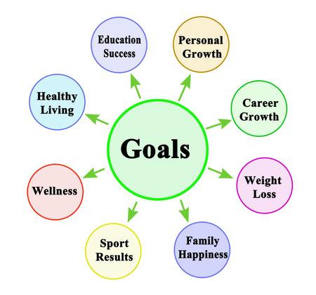 Eight Life Goals Фото со стока