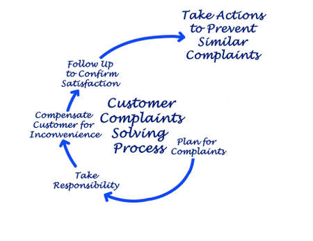 Process of  Customer Complaints Solving