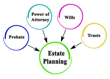 What is needed for estate planning Фото со стока