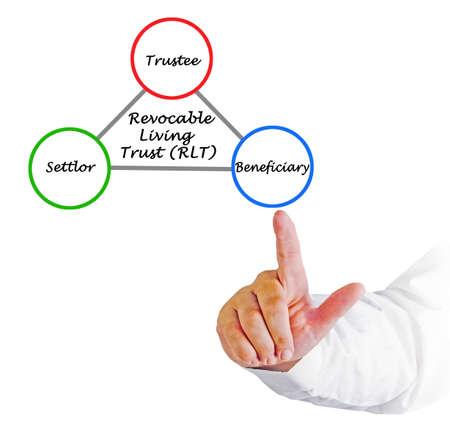 Presenting Revocable Living Trust (RLT) Stock fotó