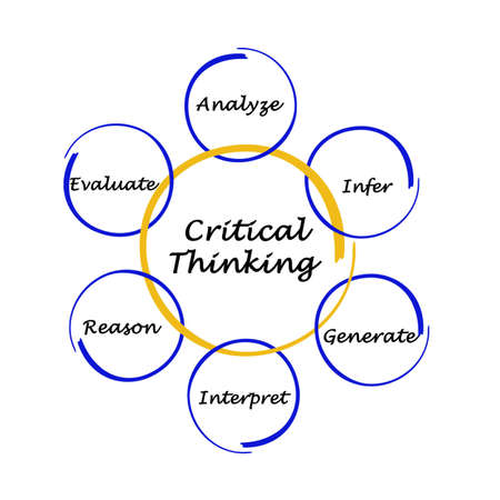 Six Components of  Critical Thinking