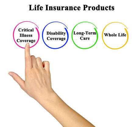 Presenting Four Life Insurance Products