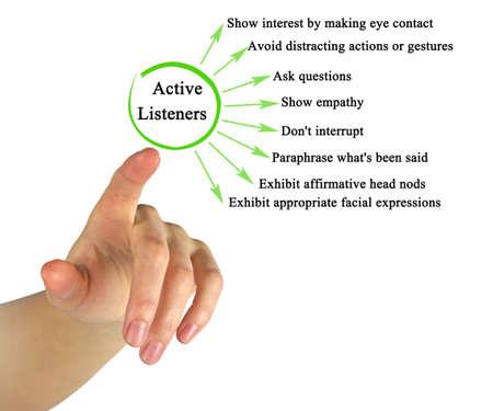 Presenting Characteristics of Active Listeners Фото со стока