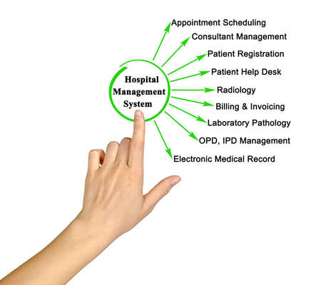 Functions of  Hospital Management System
