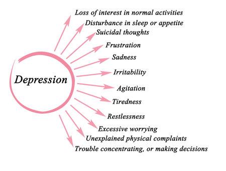 Twelve symptomps of depression