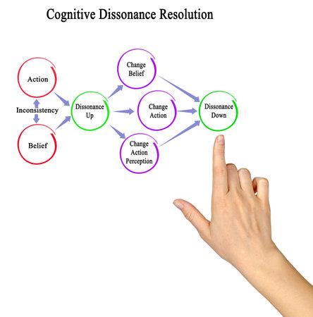 Presenting resolution of Cognitive dissonance Фото со стока