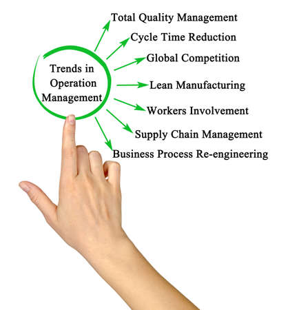 Seven Trends in Operation Management