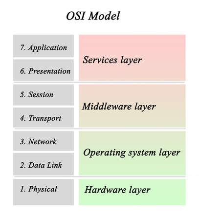 Open Systems Interconnection (OSI) Model Фото со стока