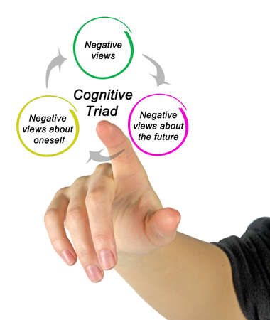 Three Components of Cognitive Triad