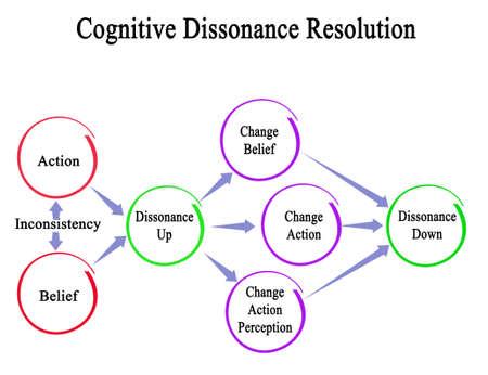 resolution of Cognitive dissonance Фото со стока