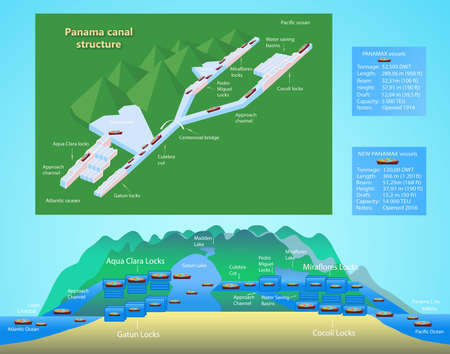 Panama canal profile. Structure of locks. Logistics and transportation of international container cargo ship. Freight, shipping, nautical vessel concept. Vector Illustration Stock Illustratie