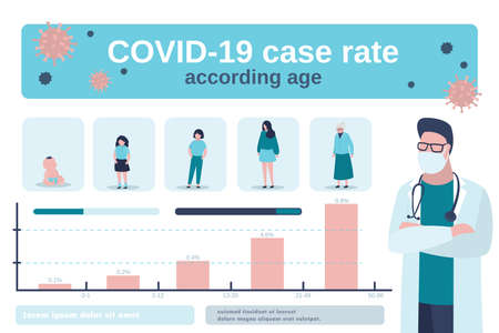 Covid-19 case rate according age infographic. Virus protection infographics. Male doctor and global statistic. Women of different ages and percentage of mortality in each category. Vector illustration
