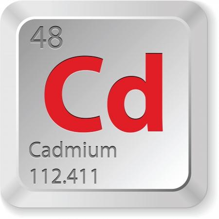 mendeleev: cadmium element