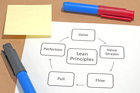 The five principles of Lean Thinking