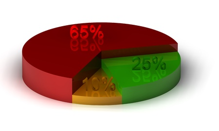 A colorful 3d pie chart graph with colors red, green and yellow Stock Photo - 9980183