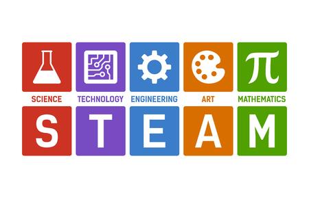STEAM - wetenschap, technologie, techniek, kunst en wiskunde met egale tekstvector voor educatieve apps en websites
