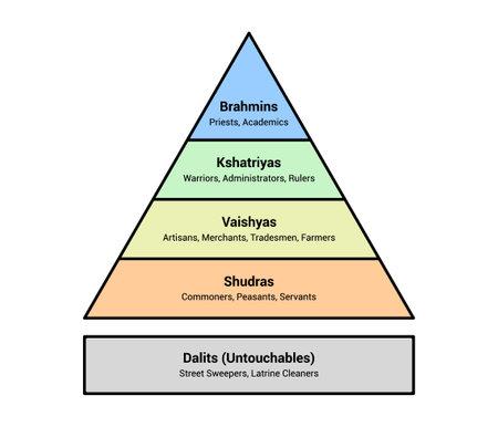 Indian Hindu caste system social hierarchy chart flat vector color diagram or illustration